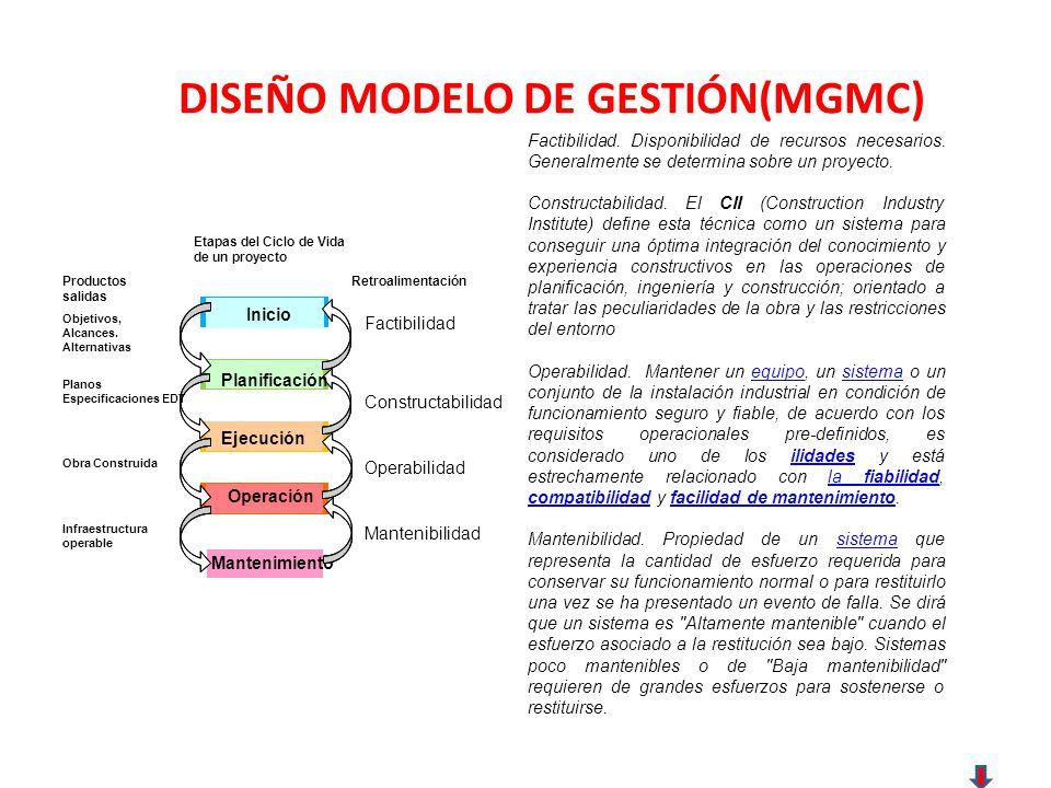 DISEÑO MODELO DE GESTIÓN(MGMC)