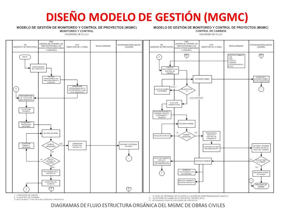 DISEÑO MODELO DE GESTIÓN (MGMC)