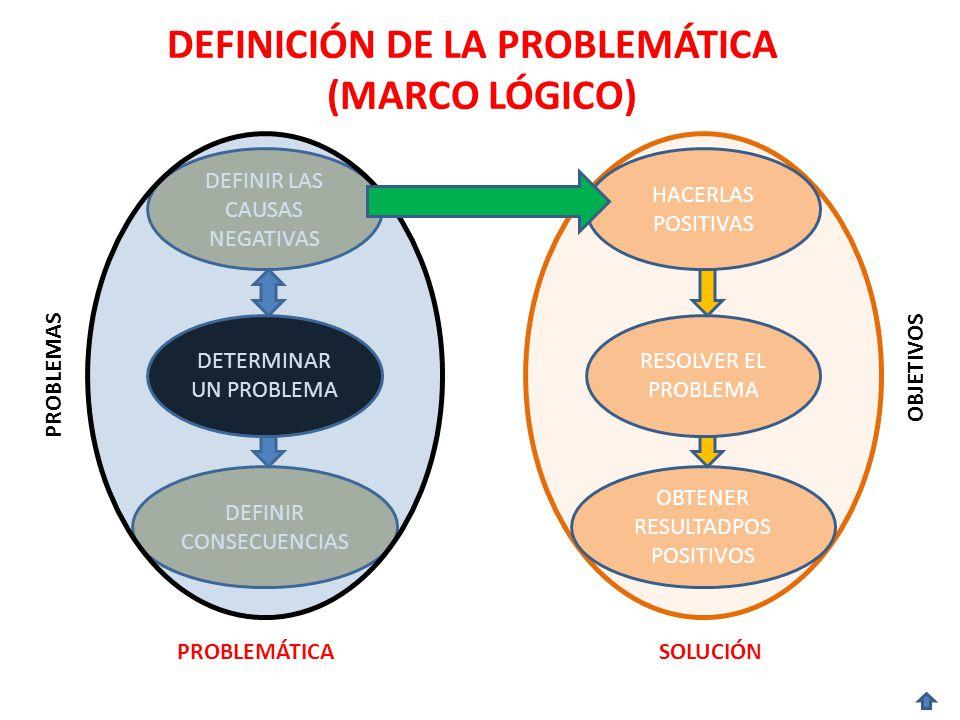 DEFINICIÓN DE LA PROBLEMÁTICA