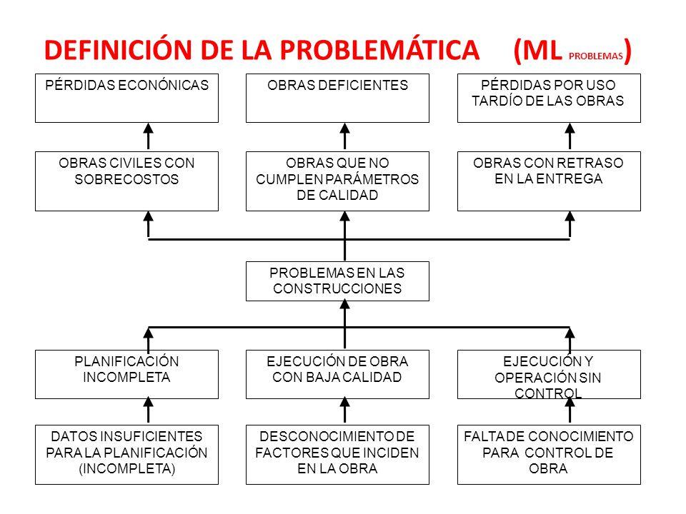 DEFINICIÓN DE LA PROBLEMÁTICA (ML PROBLEMAS)
