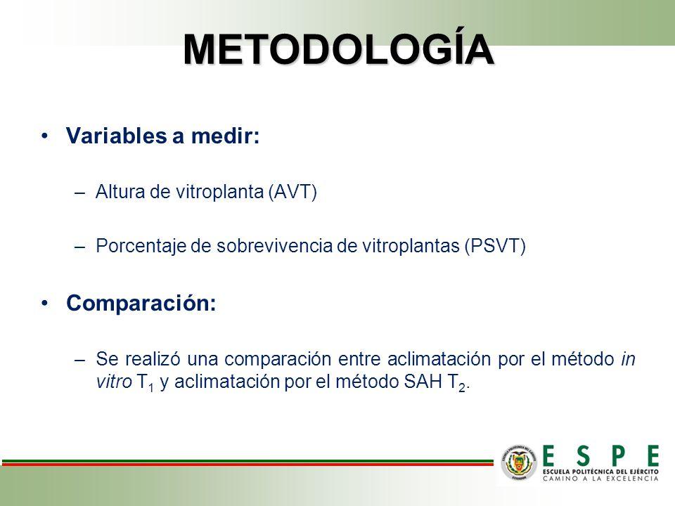 METODOLOGÍA Variables a medir: Comparación: