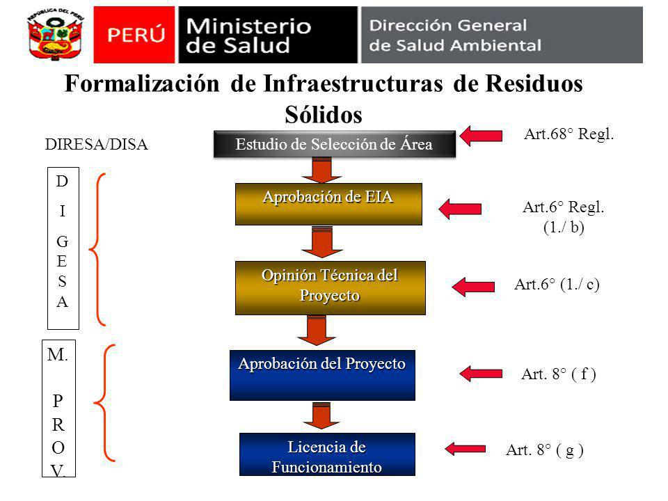 Formalización de Infraestructuras de Residuos Sólidos