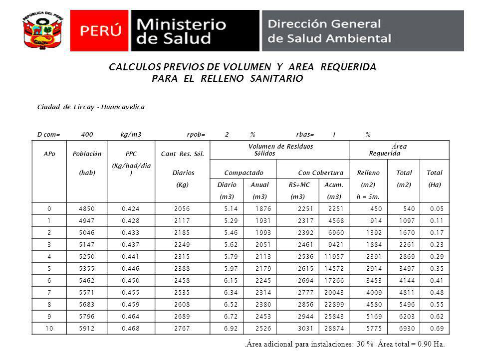 .Área adicional para instalaciones: 30 % Área total = 0.90 Ha.
