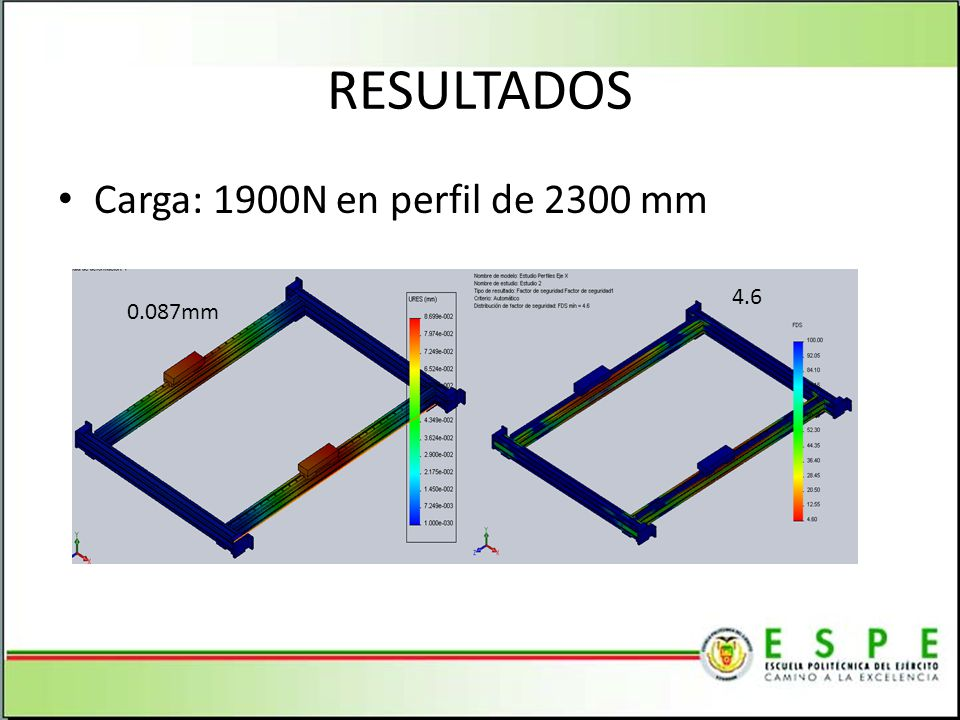 RESULTADOS Carga: 1900N en perfil de 2300 mm 4.6 0.087mm