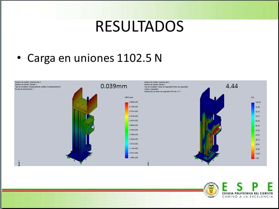 RESULTADOS Carga en uniones 1102.5 N 0.039mm 4.44