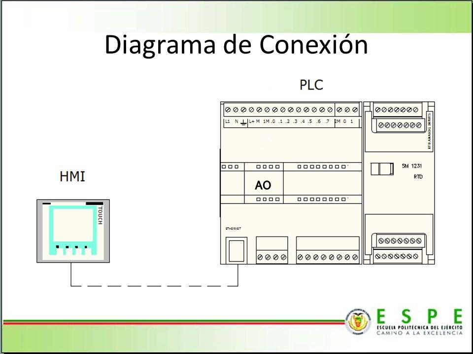 Diagrama de Conexión AO