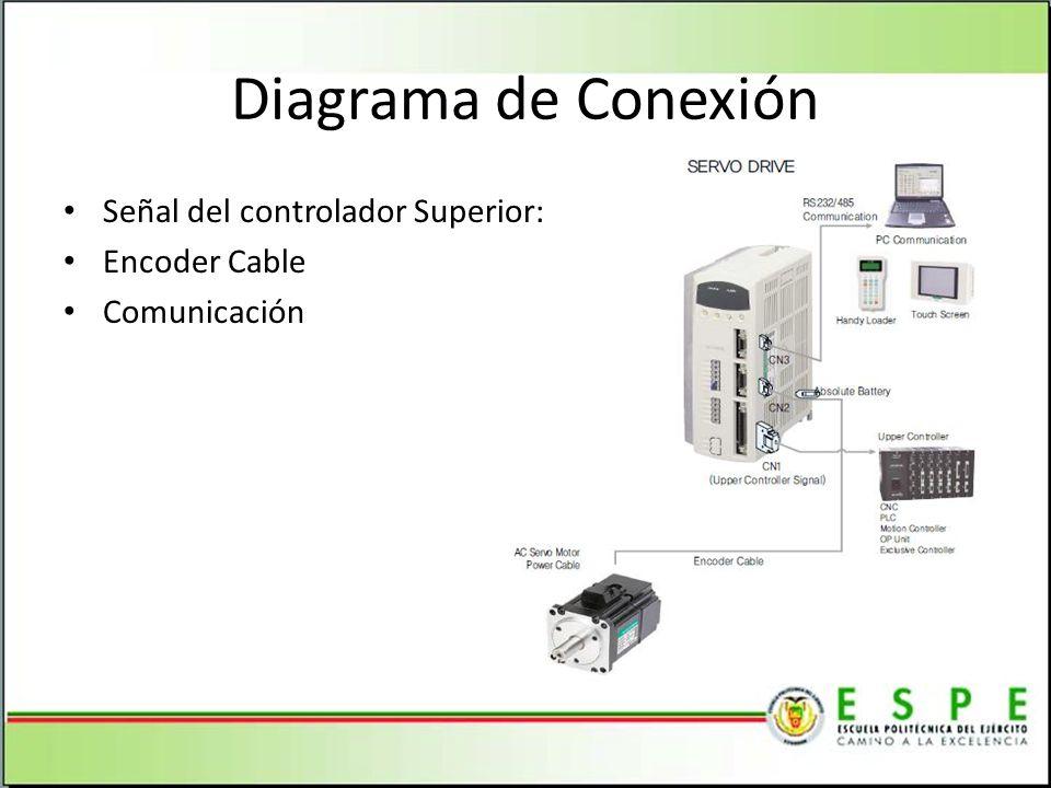 Diagrama de Conexión Señal del controlador Superior: Encoder Cable