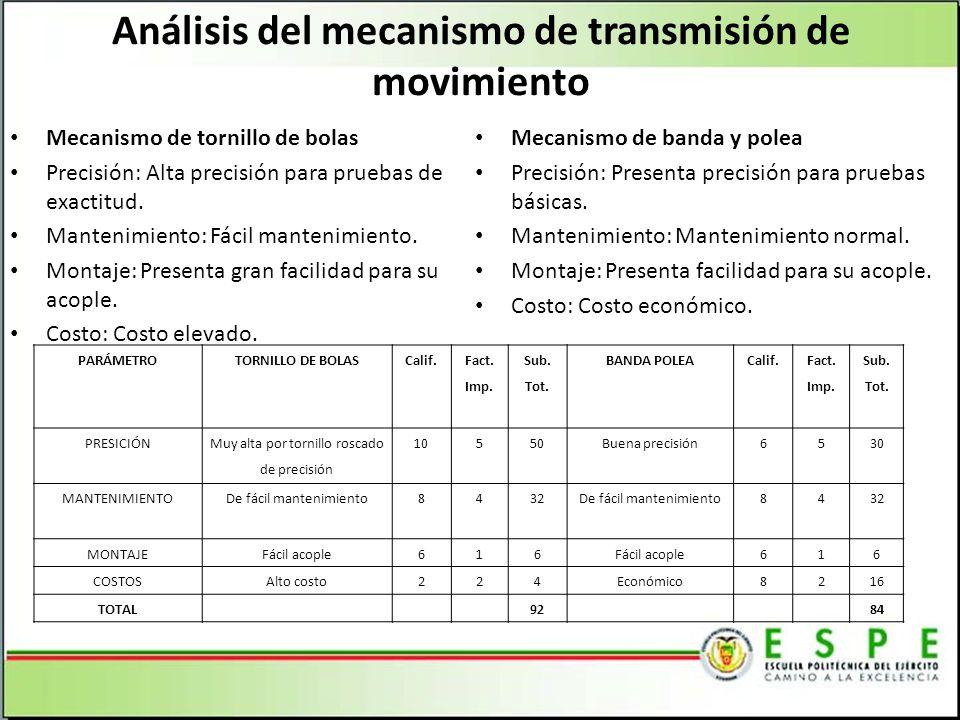 Análisis del mecanismo de transmisión de movimiento