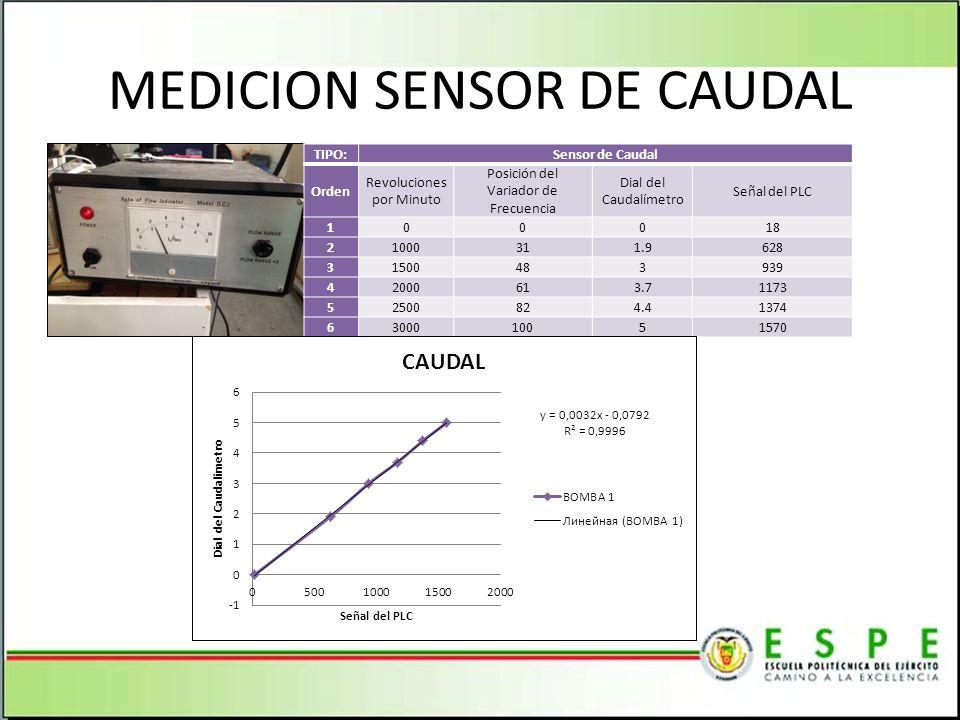 MEDICION SENSOR DE CAUDAL