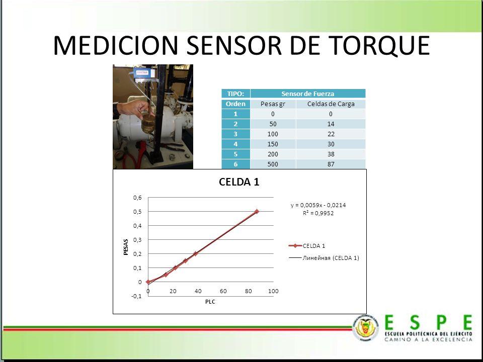 MEDICION SENSOR DE TORQUE