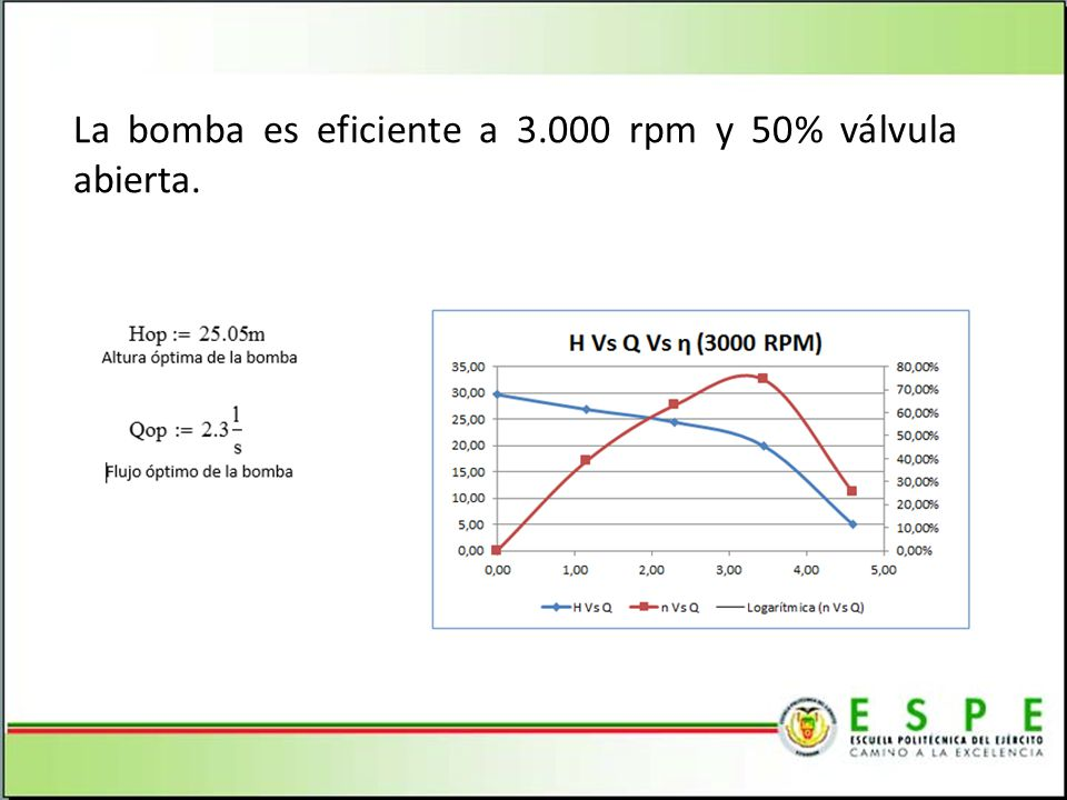 La bomba es eficiente a 3.000 rpm y 50% válvula abierta.