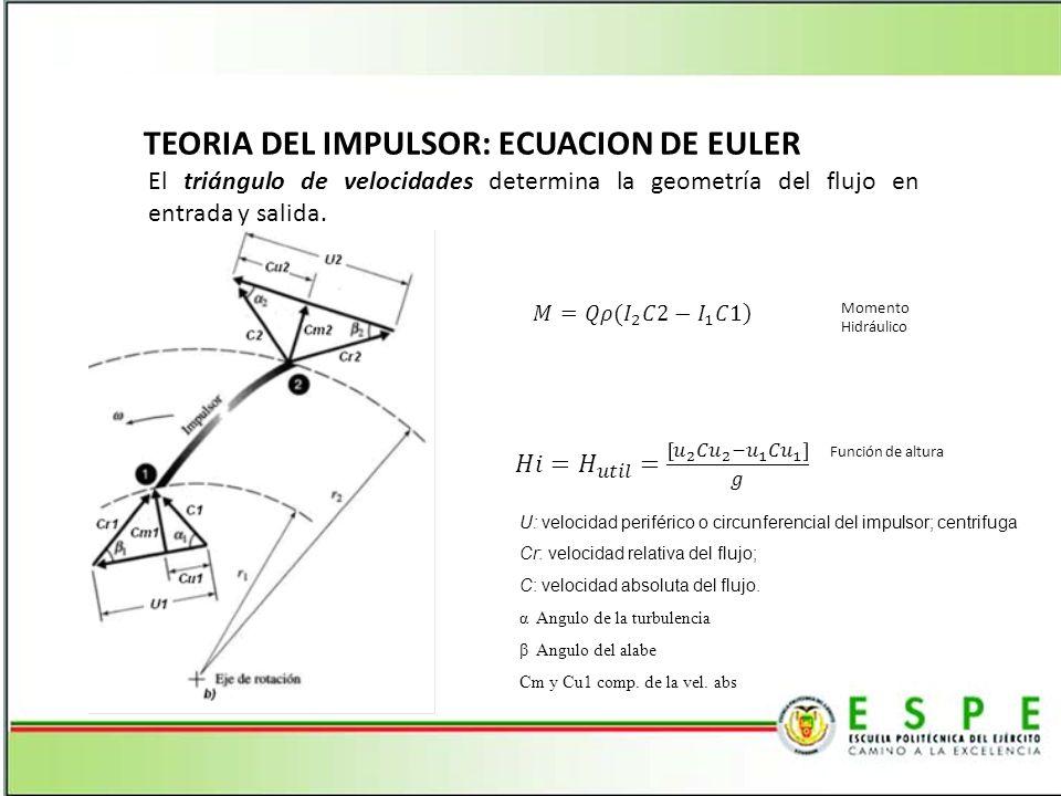 TEORIA DEL IMPULSOR: ECUACION DE EULER