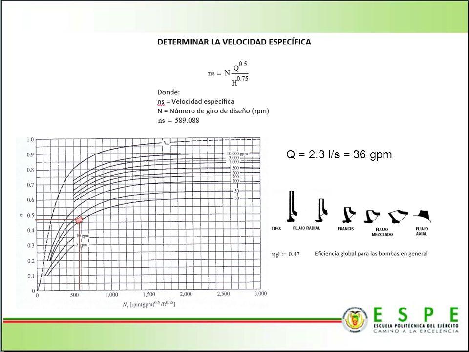 Q = 2.3 l/s = 36 gpm