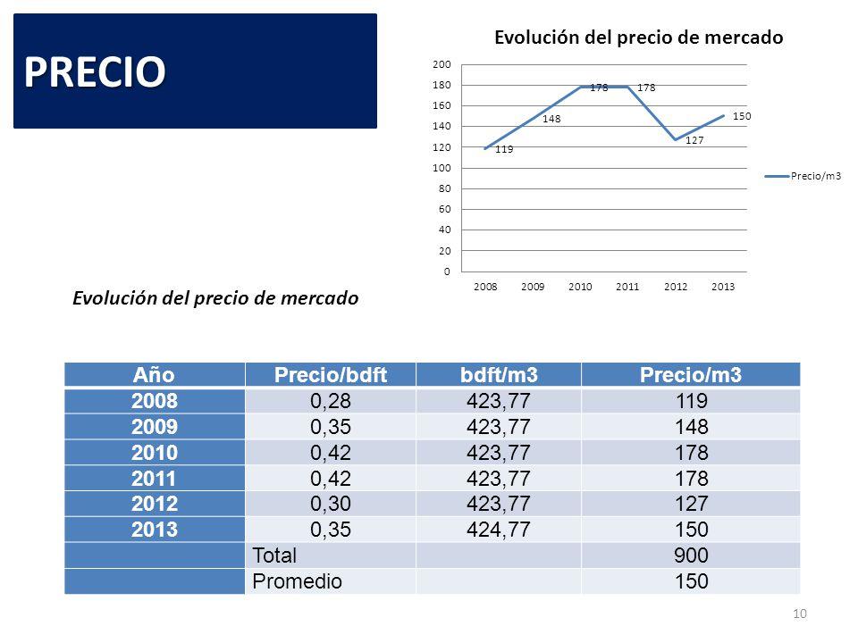PRECIO Evolución del precio de mercado Año Precio/bdft bdft/m3