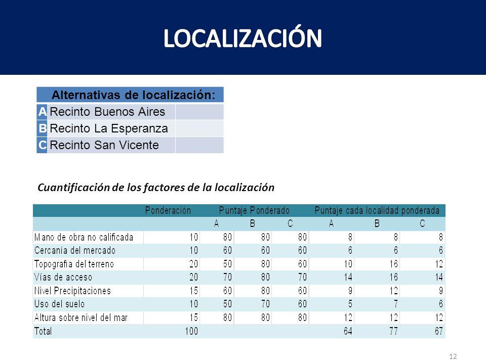 LOCALIZACIÓN Alternativas de localización: A Recinto Buenos Aires B