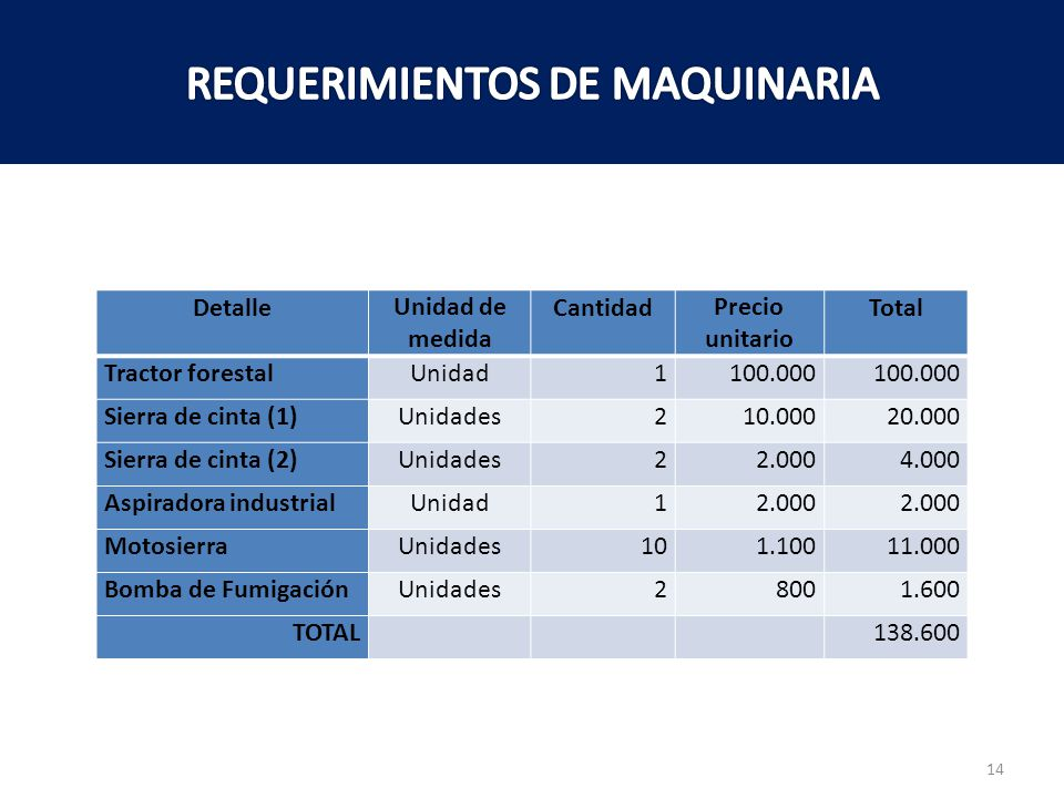 REQUERIMIENTOS DE MAQUINARIA