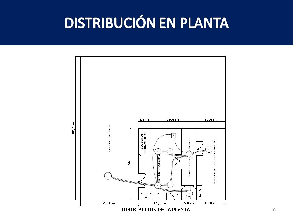 DISTRIBUCIÓN EN PLANTA