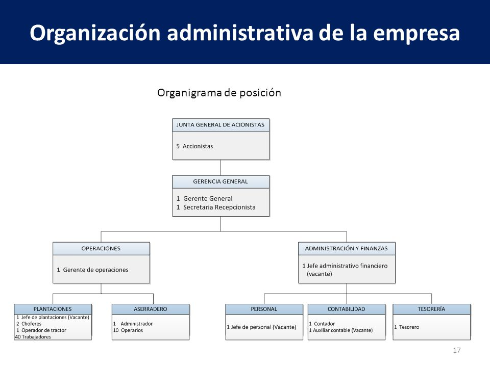 Organización administrativa de la empresa