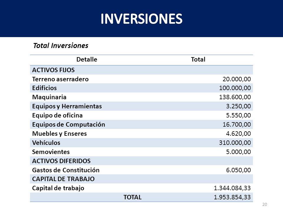 INVERSIONES Total Inversiones Detalle Total ACTIVOS FIJOS