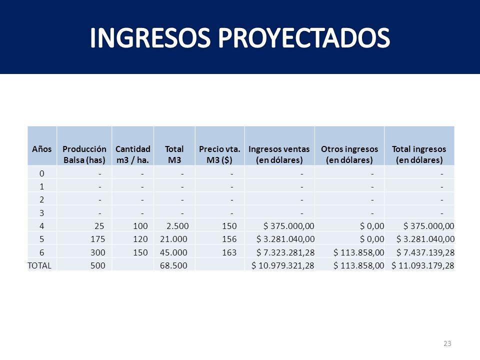 INGRESOS PROYECTADOS Años Producción Balsa (has) Cantidad m3 / ha.