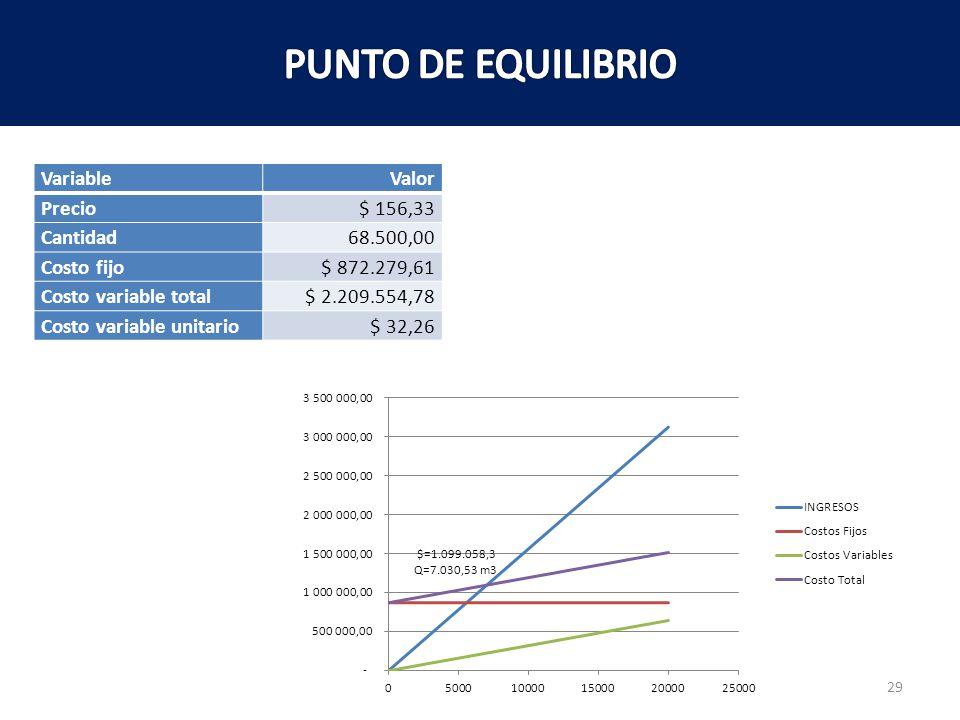PUNTO DE EQUILIBRIO Variable Valor Precio $ 156,33 Cantidad 68.500,00