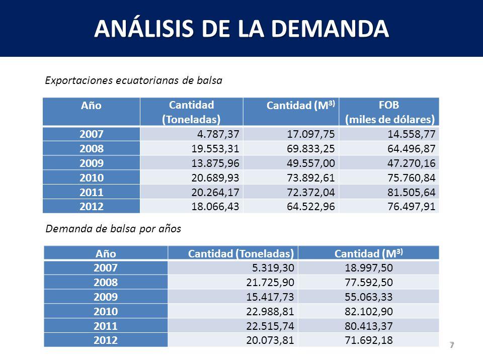 ANÁLISIS DE LA DEMANDA Exportaciones ecuatorianas de balsa Año