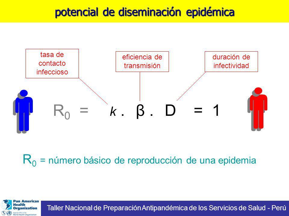 potencial de diseminación epidémica