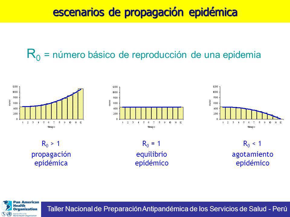 escenarios de propagación epidémica