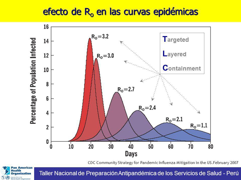 efecto de Ro en las curvas epidémicas