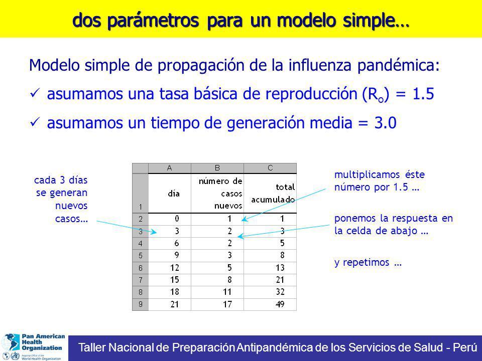 dos parámetros para un modelo simple…