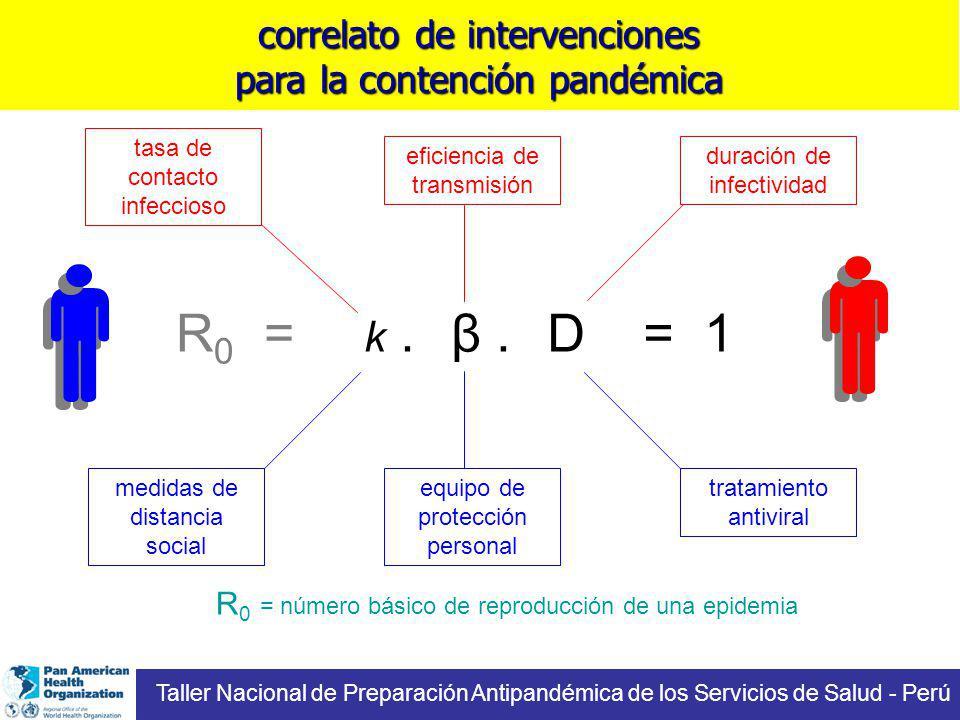 correlato de intervenciones para la contención pandémica