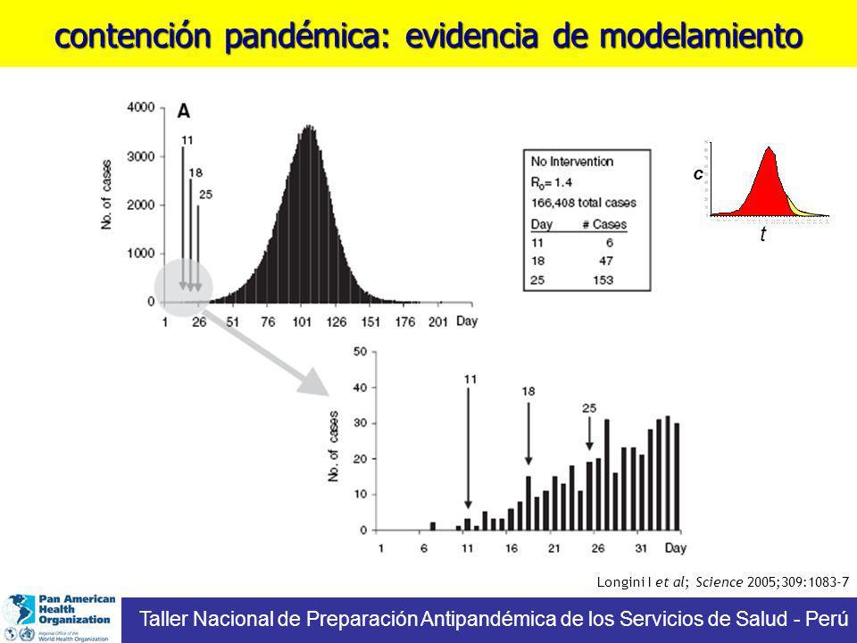contención pandémica: evidencia de modelamiento