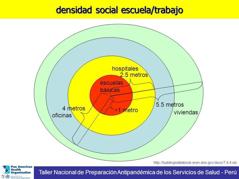 densidad social escuela/trabajo