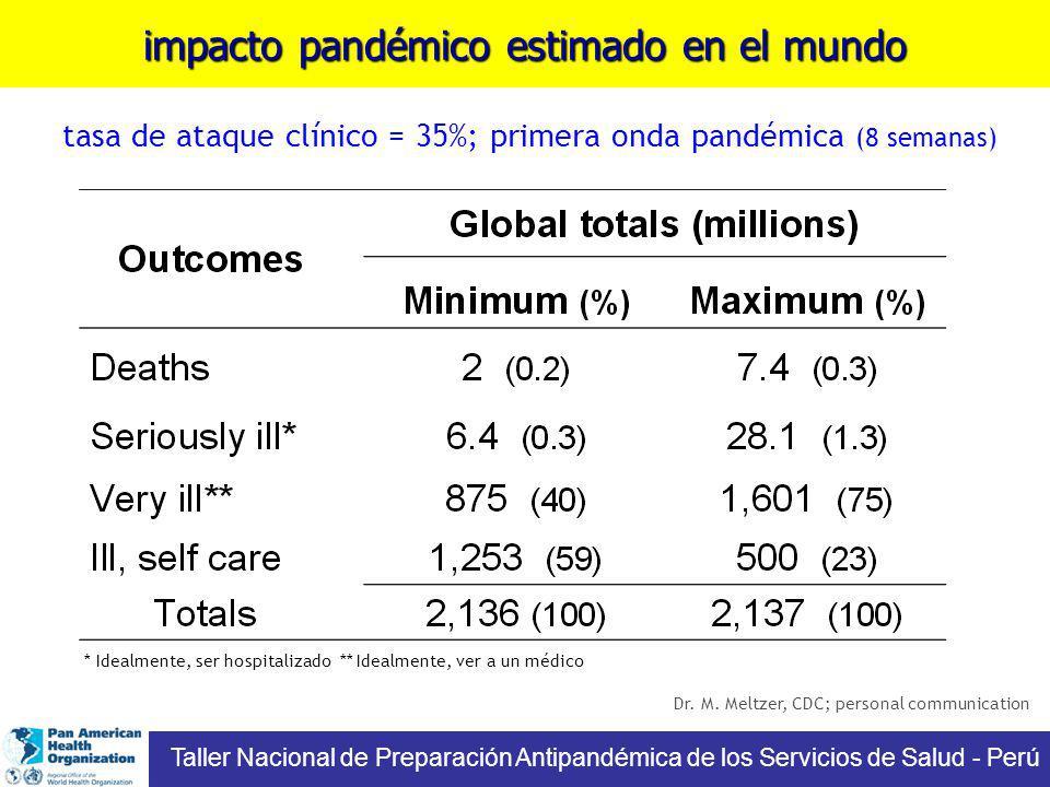 impacto pandémico estimado en el mundo
