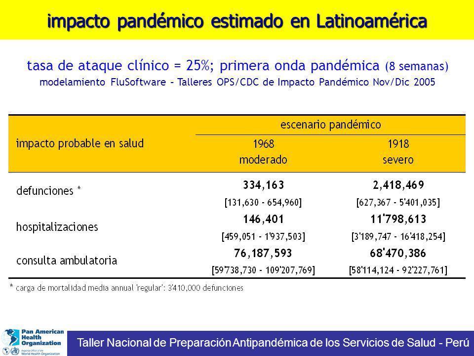 impacto pandémico estimado en Latinoamérica