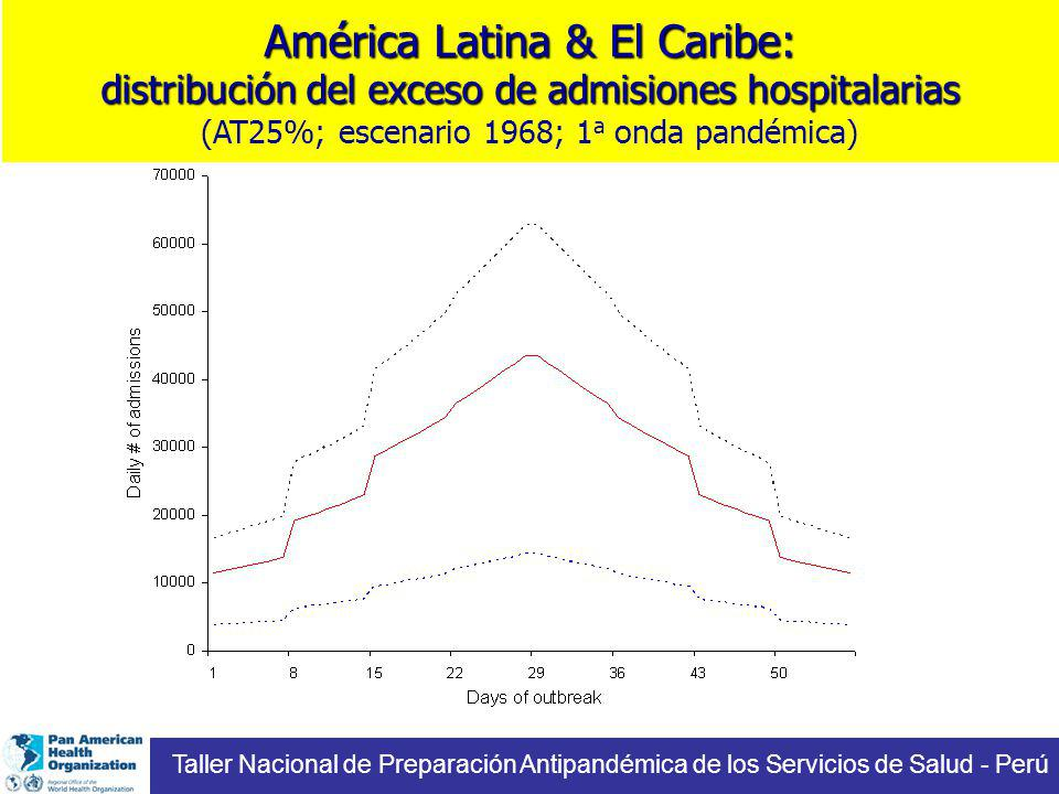 América Latina & El Caribe: distribución del exceso de admisiones hospitalarias (AT25%; escenario 1968; 1a onda pandémica)