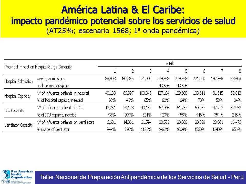América Latina & El Caribe: impacto pandémico potencial sobre los servicios de salud (AT25%; escenario 1968; 1a onda pandémica)