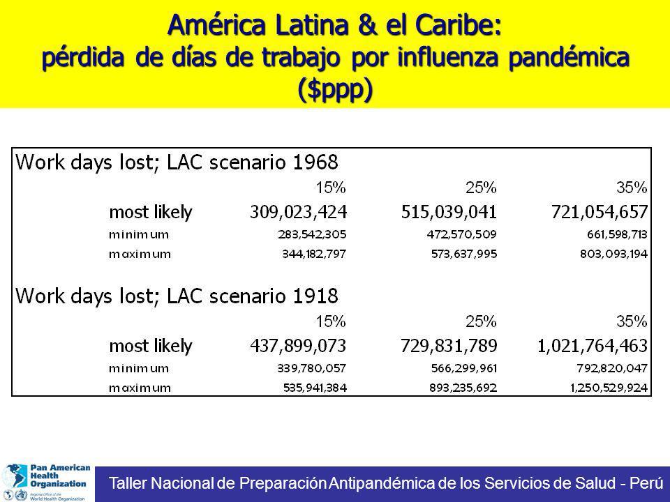 América Latina & el Caribe: pérdida de días de trabajo por influenza pandémica ($ppp)