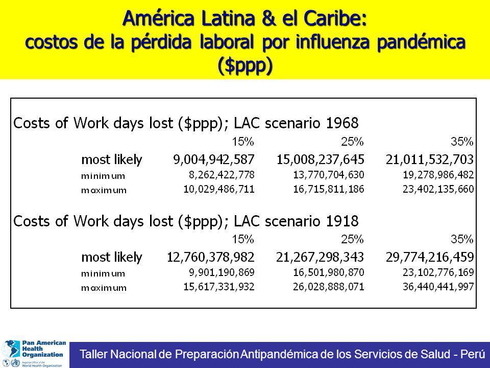 América Latina & el Caribe: costos de la pérdida laboral por influenza pandémica ($ppp)