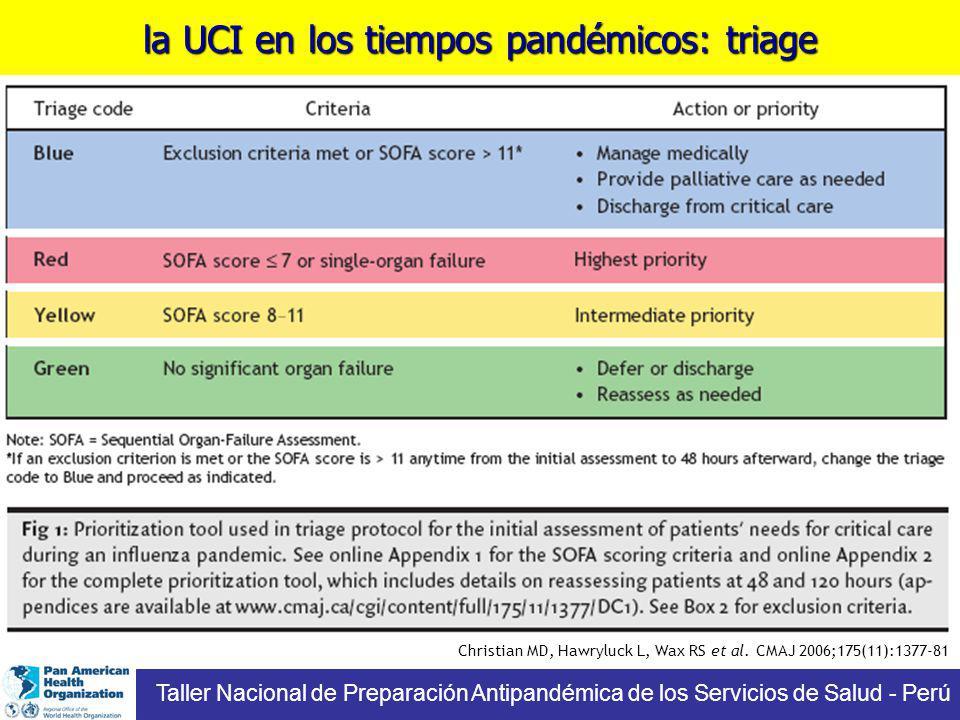 la UCI en los tiempos pandémicos: triage