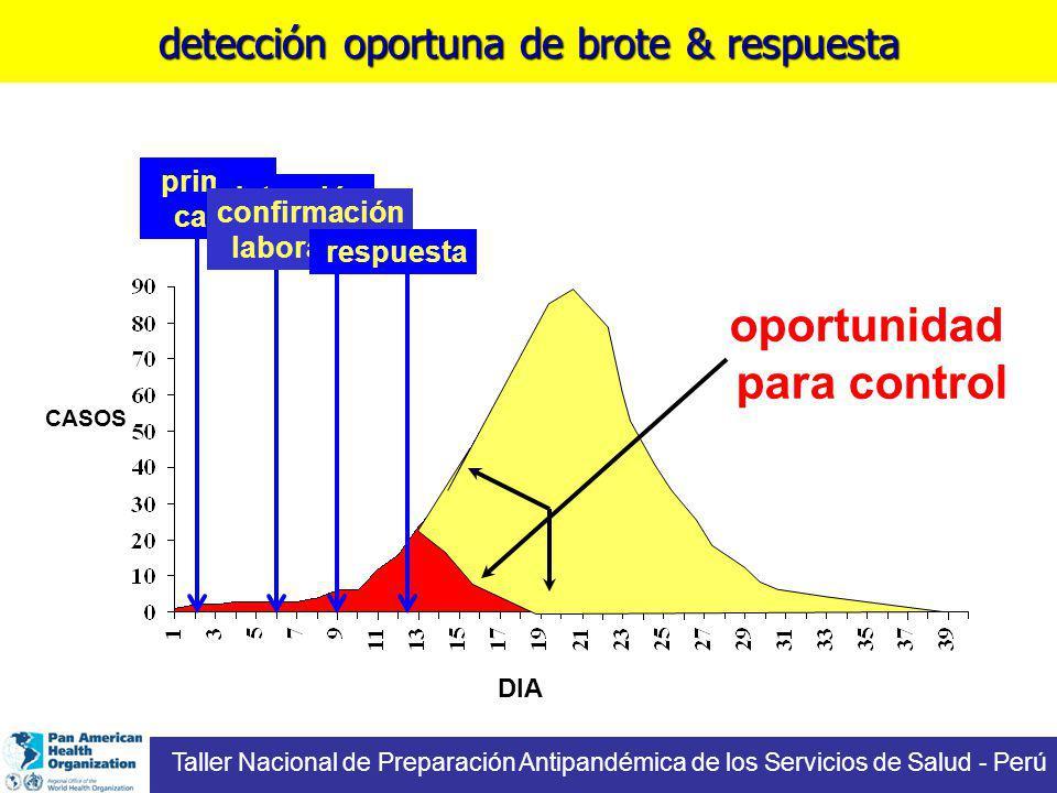 detección oportuna de brote & respuesta