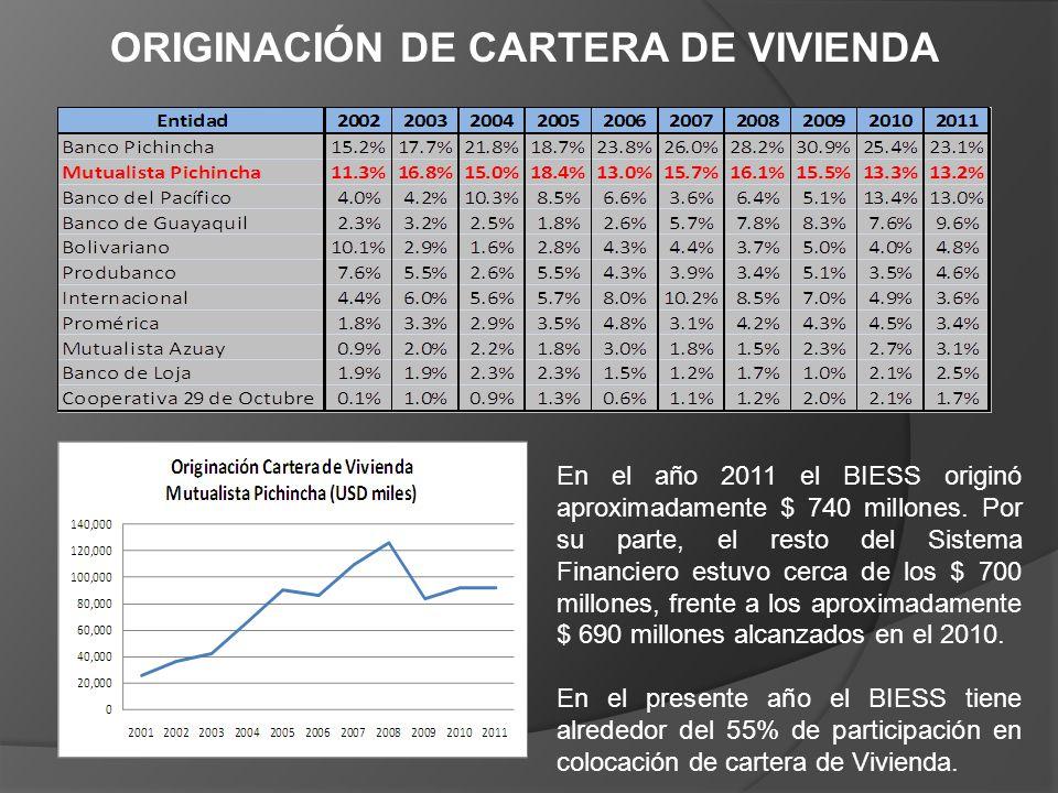 ORIGINACIÓN DE CARTERA DE VIVIENDA