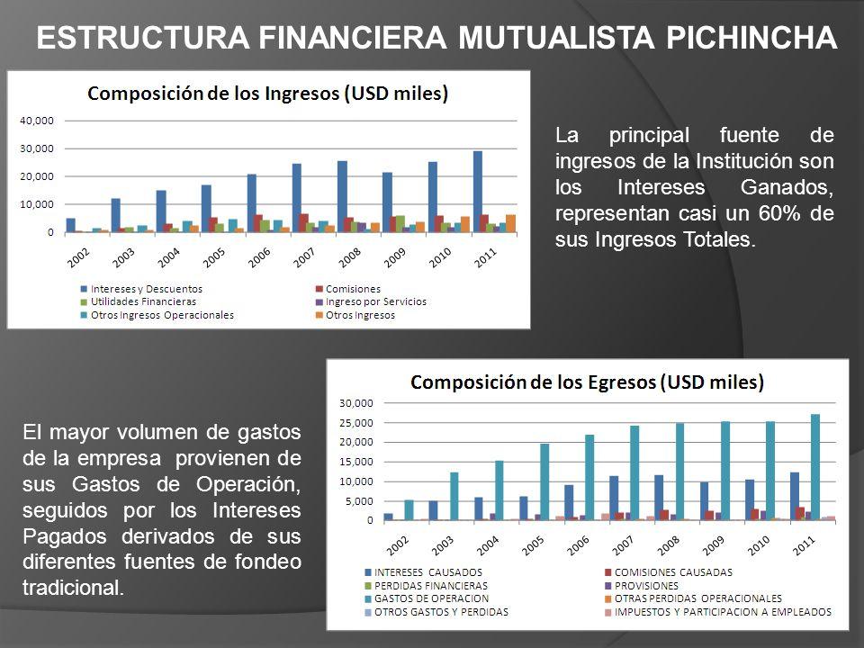ESTRUCTURA FINANCIERA MUTUALISTA PICHINCHA