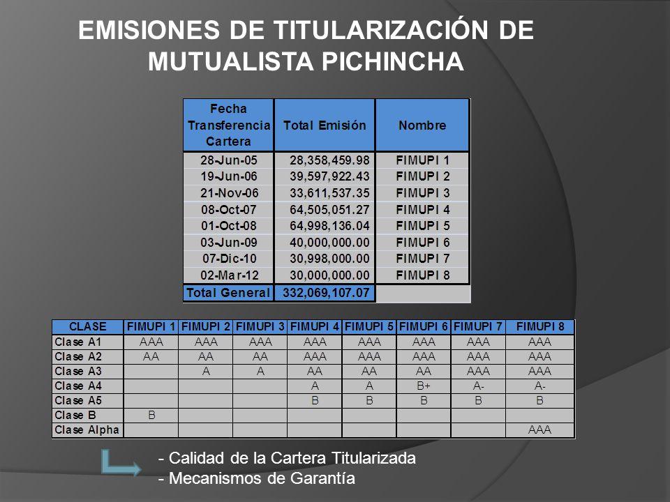 EMISIONES DE TITULARIZACIÓN DE MUTUALISTA PICHINCHA