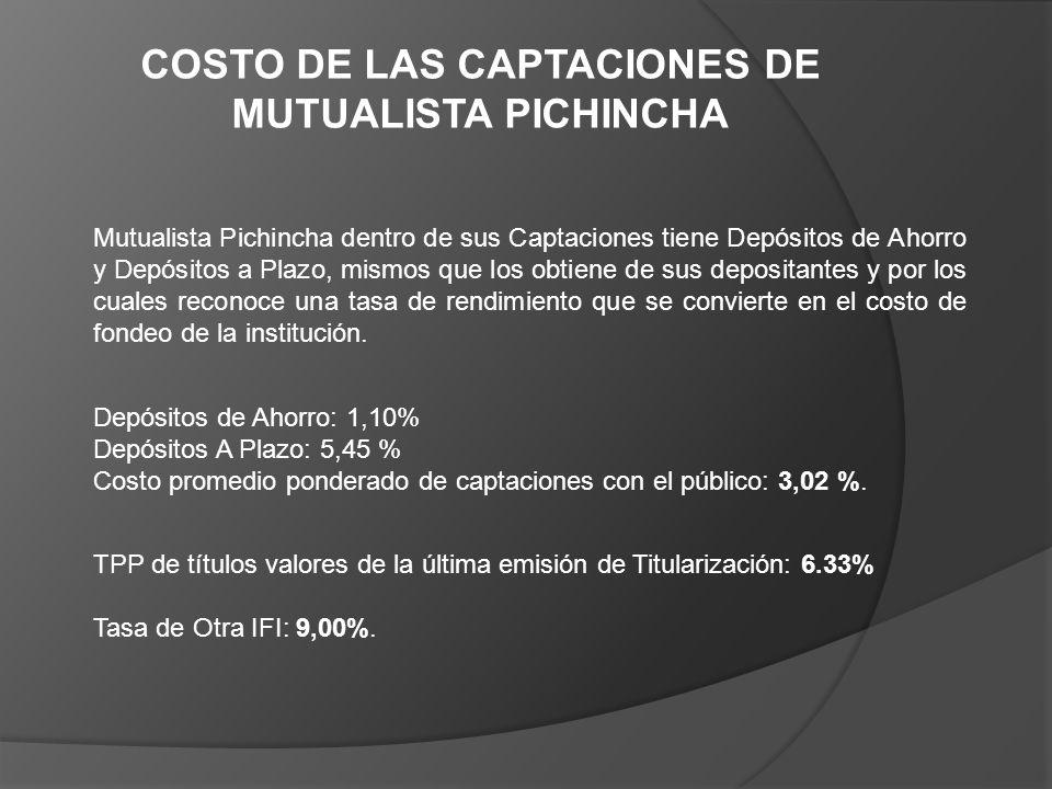 COSTO DE LAS CAPTACIONES DE MUTUALISTA PICHINCHA