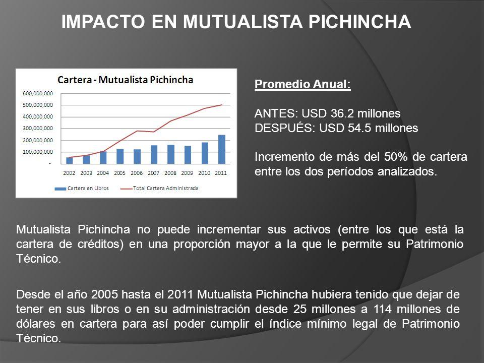 IMPACTO EN MUTUALISTA PICHINCHA