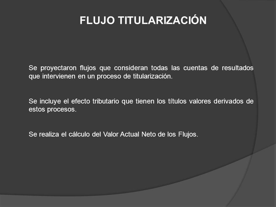 FLUJO TITULARIZACIÓN Se proyectaron flujos que consideran todas las cuentas de resultados que intervienen en un proceso de titularización.