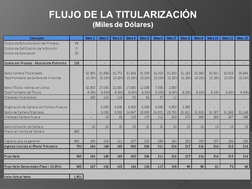 FLUJO DE LA TITULARIZACIÓN
