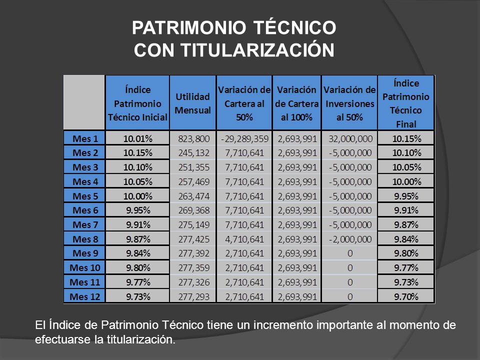 PATRIMONIO TÉCNICO CON TITULARIZACIÓN