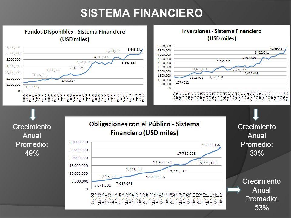 SISTEMA FINANCIERO Crecimiento Anual Promedio: 49% Crecimiento